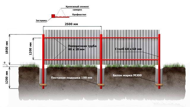 Забор из профнастила на дачу